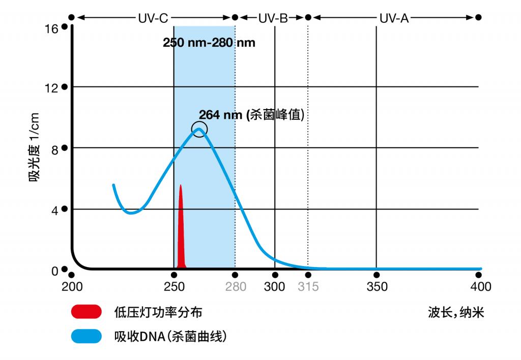 UV Low Pressure Lamp